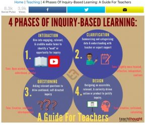 TeachThought Inquiry Based Learning
